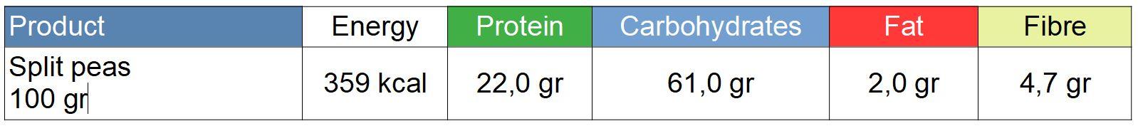Nutritional values split peas